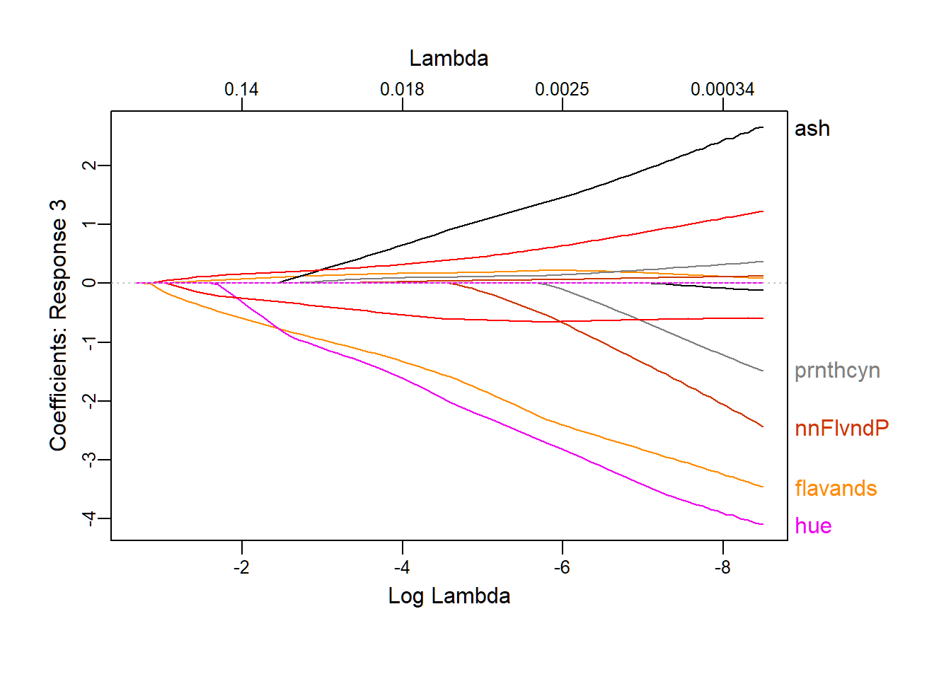An example on logistic regression with the lasso penalty | Zitao's Web