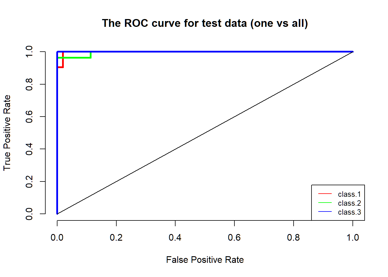 An example on logistic regression with the lasso penalty