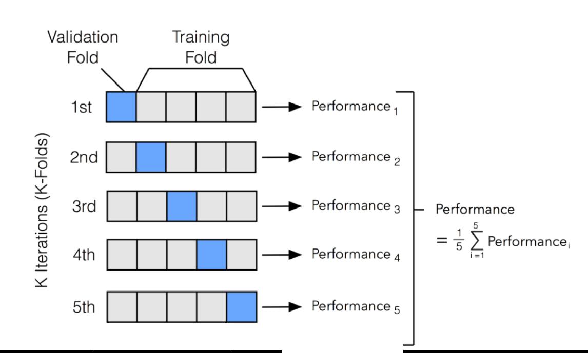 3 min of Machine Learning: Cross Vaildation | Zitao's Web